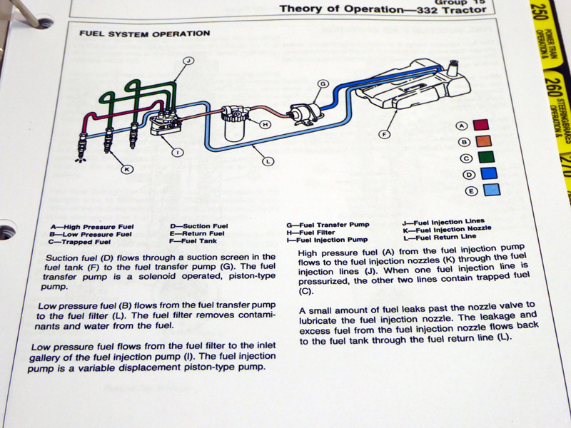 Jd John Deere 318 332 420 Lawn Garden Tractor Technical Repair. Manual Sections. John Deere. John Deere 332 Diagram At Scoala.co