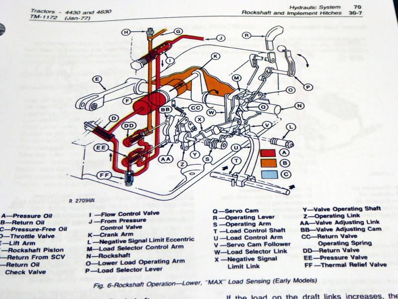 John Deere Hydraulic System Diagram | Wiring Diagram on